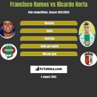 Francisco Ramos vs Ricardo Horta h2h player stats
