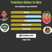 Francisco Ramos vs Ukra h2h player stats
