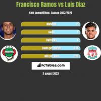 Francisco Ramos vs Luis Diaz h2h player stats