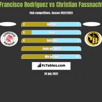 Francisco Rodriguez vs Christian Fassnacht h2h player stats