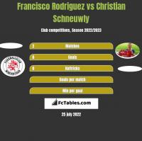 Francisco Rodriguez vs Christian Schneuwly h2h player stats