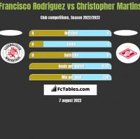 Francisco Rodriguez vs Christopher Martins h2h player stats