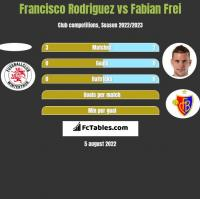 Francisco Rodriguez vs Fabian Frei h2h player stats