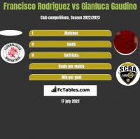 Francisco Rodriguez vs Gianluca Gaudino h2h player stats