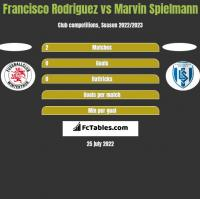 Francisco Rodriguez vs Marvin Spielmann h2h player stats