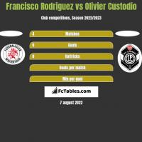 Francisco Rodriguez vs Olivier Custodio h2h player stats