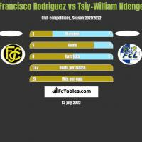 Francisco Rodriguez vs Tsiy-William Ndenge h2h player stats