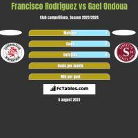 Francisco Rodriguez vs Gael Ondoua h2h player stats