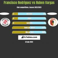 Francisco Rodriguez vs Ruben Vargas h2h player stats