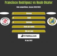 Francisco Rodriguez vs Noah Okafor h2h player stats