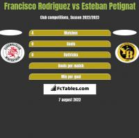 Francisco Rodriguez vs Esteban Petignat h2h player stats