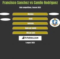 Francisco Sanchez vs Camilo Rodriguez h2h player stats
