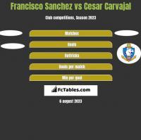Francisco Sanchez vs Cesar Carvajal h2h player stats