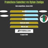 Francisco Sanchez vs Dylan Zuniga h2h player stats