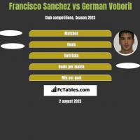 Francisco Sanchez vs German Voboril h2h player stats