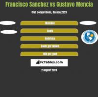 Francisco Sanchez vs Gustavo Mencia h2h player stats