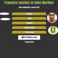 Francisco Sanchez vs Hans Martinez h2h player stats