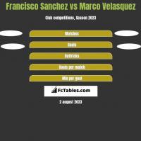 Francisco Sanchez vs Marco Velasquez h2h player stats
