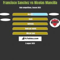 Francisco Sanchez vs Nicolas Mancilla h2h player stats