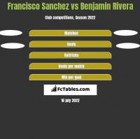 Francisco Sanchez vs Benjamin Rivera h2h player stats