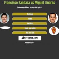 Francisco Sandaza vs Miguel Linares h2h player stats