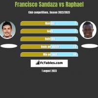 Francisco Sandaza vs Raphael h2h player stats
