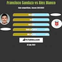 Francisco Sandaza vs Alex Blanco h2h player stats