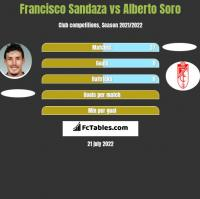 Francisco Sandaza vs Alberto Soro h2h player stats