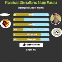 Francisco Sierralta vs Adam Masina h2h player stats