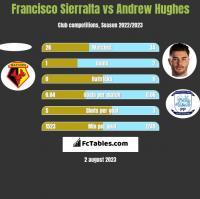 Francisco Sierralta vs Andrew Hughes h2h player stats