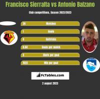 Francisco Sierralta vs Antonio Balzano h2h player stats