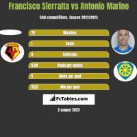 Francisco Sierralta vs Antonio Marino h2h player stats