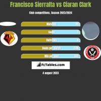 Francisco Sierralta vs Ciaran Clark h2h player stats