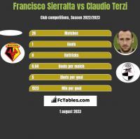 Francisco Sierralta vs Claudio Terzi h2h player stats