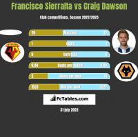 Francisco Sierralta vs Craig Dawson h2h player stats