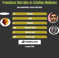 Francisco Sierralta vs Cristian Molinaro h2h player stats