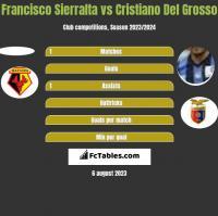 Francisco Sierralta vs Cristiano Del Grosso h2h player stats