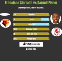 Francisco Sierralta vs Darnell Fisher h2h player stats