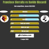 Francisco Sierralta vs Davide Riccardi h2h player stats