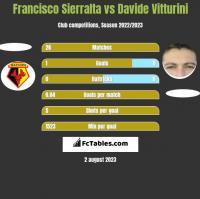 Francisco Sierralta vs Davide Vitturini h2h player stats