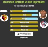 Francisco Sierralta vs Elio Capradossi h2h player stats