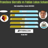 Francisco Sierralta vs Fabian Lukas Schaer h2h player stats