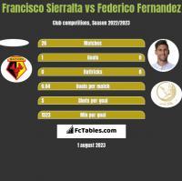 Francisco Sierralta vs Federico Fernandez h2h player stats