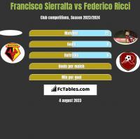Francisco Sierralta vs Federico Ricci h2h player stats