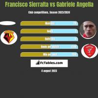 Francisco Sierralta vs Gabriele Angella h2h player stats