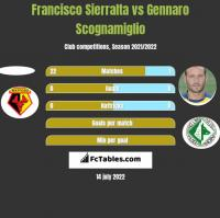 Francisco Sierralta vs Gennaro Scognamiglio h2h player stats