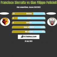 Francisco Sierralta vs Gian Filippo Felicioli h2h player stats