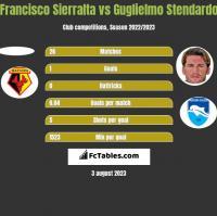 Francisco Sierralta vs Guglielmo Stendardo h2h player stats