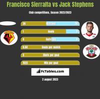 Francisco Sierralta vs Jack Stephens h2h player stats