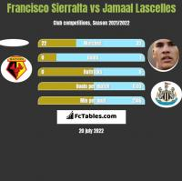 Francisco Sierralta vs Jamaal Lascelles h2h player stats
